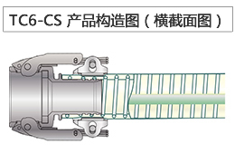 TOYOCONECTOR (TC6-CS)